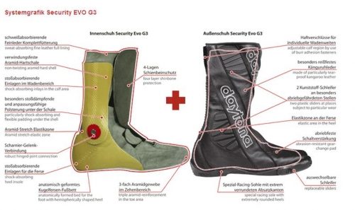 Security EVO G3 Belső felépítés